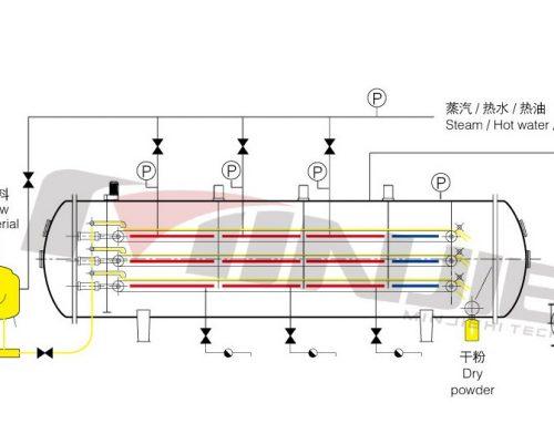 VBD (vacuum band dryer) Benefits